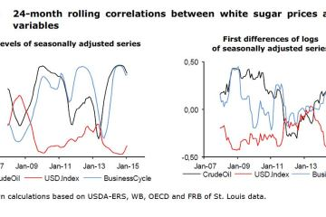 Figure 4: 24-month rolling correlations between white sugar prices and other variables