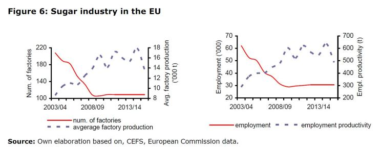Figure 6: Sugar industry in the EU