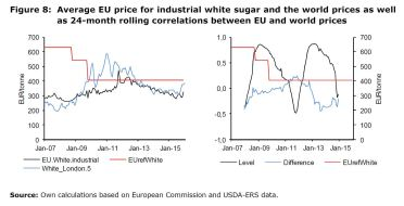 Figure 8: Average EU price for industrial white sugar and the world prices as well as 24-month rolling correlations between EU and world prices