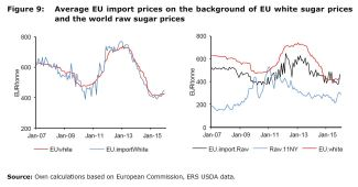 Figure 9: Average EU import prices on the background of EU white sugar prices and the world raw sugar prices