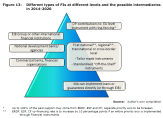 Figure 13: Different types of FIs at different levels and the possible intermediaries in 2014-2020