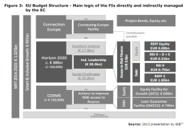 Figure 3: EU Budget Structure - Main logic of the FIs directly and indirectly managed by the EC
