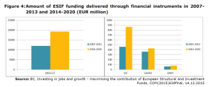 Figure 4:Amount of ESIF funding delivered through financial instruments in 2007- 2013 and 2014-2020 (EUR million)