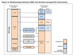 Figure 2: Relationships between ESIF and directly-managed EU instruments