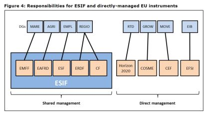 Figure 4: Responsibilities for ESIF and directly-managed EU instruments
