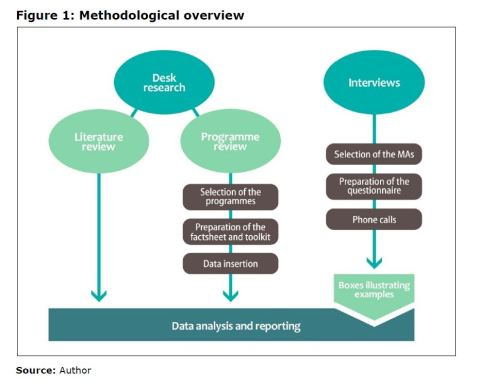 Figure 1: Methodological overview
