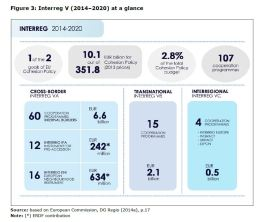 Figure 3: Interreg V (2014–2020) at a glance