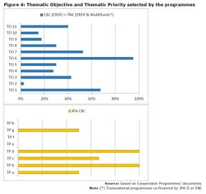 Figure 4: Thematic Objective and Thematic Priority selected by the programmes