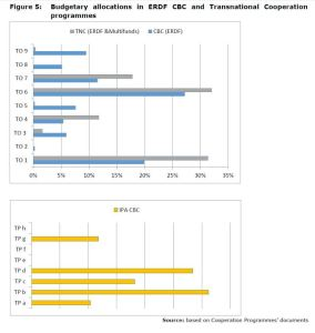 Figure 5: Budgetary allocations in ERDF CBC and Transnational Cooperation programmes