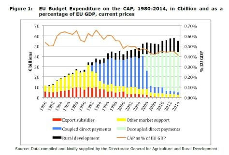 Figure 1: EU Budget Expenditure on the CAP, 1980-2014, in €billion and as a percentage of EU GDP, current prices