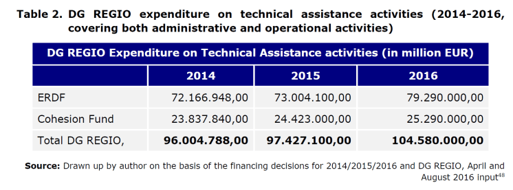 Table 2. DG REGIO expenditure on technical assistance activities (2014-2016, covering both administrative and operational activities)