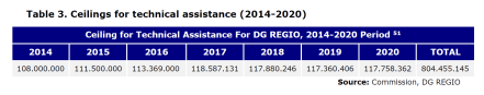 Table 3. Ceilings for technical assistance (2014-2020)