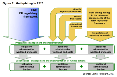Figure 2: Gold-plating in ESIF