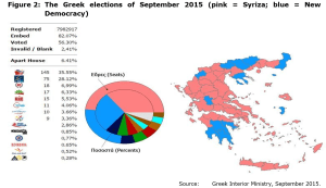 Figure 2: The Greek elections of September 2015 (pink = Syriza; blue = New Democracy)