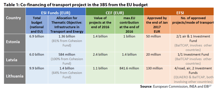 Table 1: Co-financing of transport project in the 3BS from the EU budget