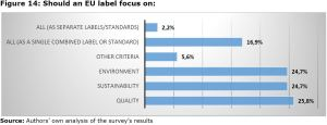 Figure 14: Should an EU label focus on: