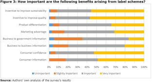 Figure 3: How important are the following benefits arising from label schemes?