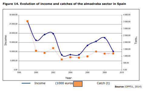 Figure 14. Evolution of income and catches of the almadraba sector in Spain