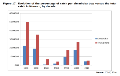 Figure 17. Evolution of the percentage of catch per almadraba trap versus the total catch in Morocco, by decade