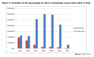 Figure 4. Evolution of the percentage of catch in almadraba versus total catch in Italy