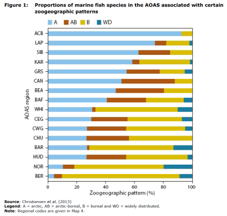 Figure 1 Proportions of marine fish species in the AOAS associated with certain zoogeographic patterns