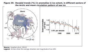 Figure 35 Decadal trends (%) in anomalies in ice extent, in different sectors of the Arctic and mean circulation pattern of sea ice