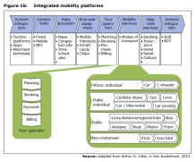 Figure 16: Integrated mobility platforms