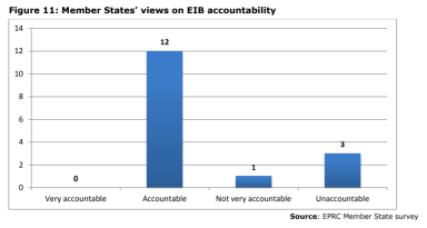 Figure 11: Member States' views on EIB accountability