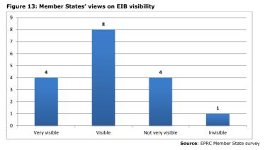 Figure 13: Member States' views on EIB visibility