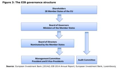 Figure 3: The EIB governance structure