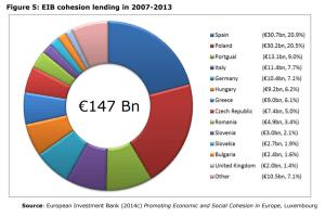 Figure 5: EIB cohesion lending in 2007-2013