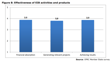 Figure 8: Effectiveness of EIB activities and products