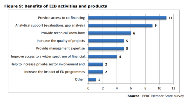 Figure 9: Benefits of EIB activities and products