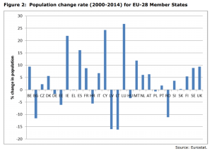 Figure 2 Population change rate (2000-2014) for EU-28 Member States