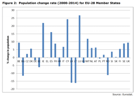 Figure 2 Population change rate (2000-2014) for EU-28 Member States
