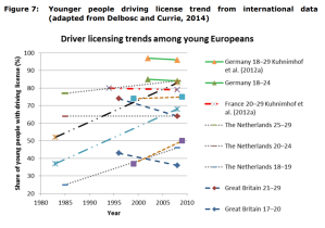 Figure 7 Younger people driving license trend from international data