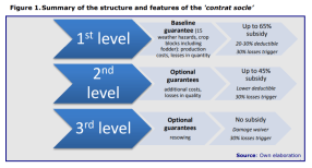 Figure 1.Summary of the structure and features of the 'contrat socle'