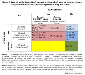 Figure 2.Type of public funds (CAP support or State aids) used by Member States in agricultural risk and crisis management during 2007-2013.