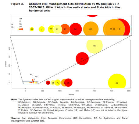 Figure 3. Absolute risk-management aids distribution by MS (million €) in 2007-2013. Pillar 1 Aids in the vertical axis and State Aids in the horizontal axis