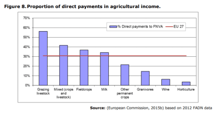 Figure 8.Proportion of direct payments in agricultural income
