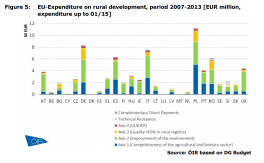 Figure 5 EU-Expenditure on rural development, period 2007-2013 [EUR million, expenditure up to 01/15]