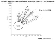 Figure 2: Empirical farm development trajectories 1969-1981 plus diversity in 1981