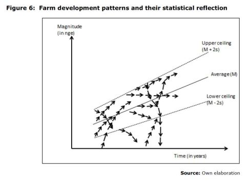 Figure 6: Farm development patterns and their statistical reflection