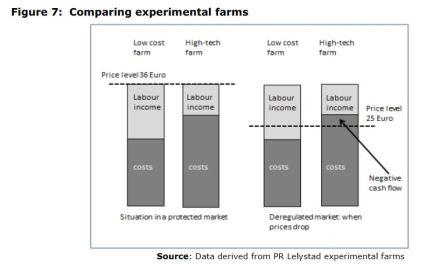Figure 7: Comparing experimental farms