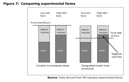 Figure 7: Comparing experimental farms