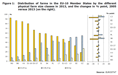Figure 1: Distribution of farms in the EU-10 member states by the different physical farm size classes in 2013, and the changes in % point, 2005 versus 2013 (on the right).AC