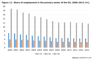 Figure 11: Share of employment in the primary sector of the EU, 2000-2013 (%).