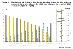 Figure 2: Distribution of farms in the EU-10 member states by the different economic farm size classes in 2013, and changes in % point, 2005 versus 2013 (on the right).
