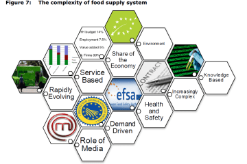 Figure 7: The complexity of food supply system