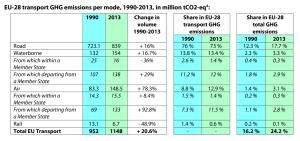 EU-28 transport GHG emissions per mode, 1990-2013, in million tCO2-eq4
